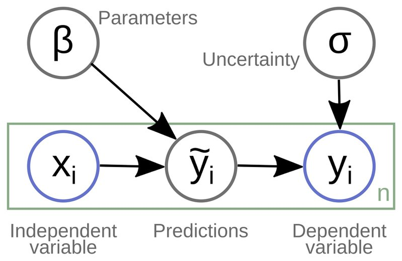 <p><br></p><p>Figure 1. A graphical diagram (see, e.g., Lauritzen, 1996) of a simple supervised machine learning model. The observed variables are outlined in blue and unobserved variables of the model in gray; the green plate represents the dimensionality of the data, n.</p>