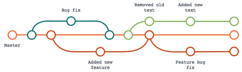 "<p>Fig. 10: schema of a git-based versioning process (source: <a href=""https://www.codingapi.com/"">CodingAPI</a>)</p>"