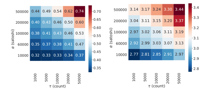 <p>Fraction of failed transactions <strong>(left)</strong> and average length of completed payment paths <strong>(right)</strong> with respect to the simulated transaction value <em>α</em> and the number of sampled transactions <em>τ</em>.</p>