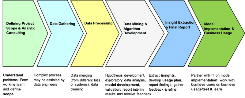 <p><strong>Figure 2. Data Science Project Process</strong></p>