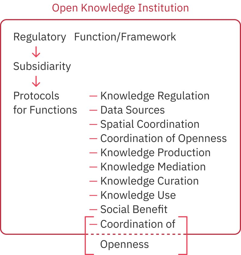 Figure 4. Open Knowledge Institution: Coordination of Functions