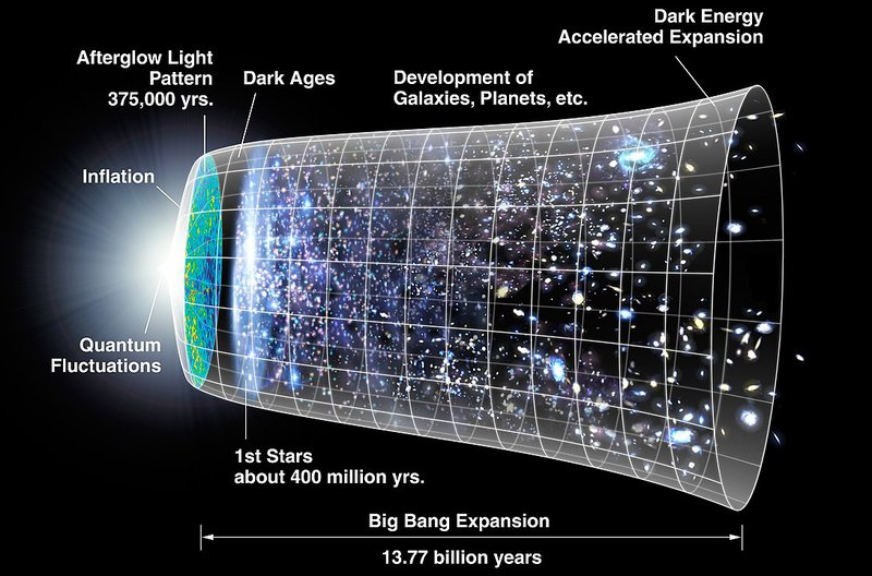"<p>Timeline of the <a href=""https://en.wikipedia.org/wiki/universe"" title=""en:universe"">universe</a>. A representation of the evolution of the universe over 13.77 billion years. The far left depicts the earliest moment we can now probe, when a period of ""inflation"" produced a burst of exponential growth in the universe. (Size is depicted by the vertical extent of the grid in this graphic.) For the next several billion years, the expansion of the universe gradually slowed down as the matter in the universe pulled on itself via gravity. More recently, the expansion has begun to speed up again as the repulsive effects of dark energy have come to dominate the expansion of the universe. The afterglow light seen by WMAP was emitted about 375,000 years after inflation and has traversed the universe largely unimpeded since then. The conditions of earlier times are imprinted on this light; it also forms a backlight for later developments of the universe.<br><br></p><p>NASA/WMAP Science Team</p>"