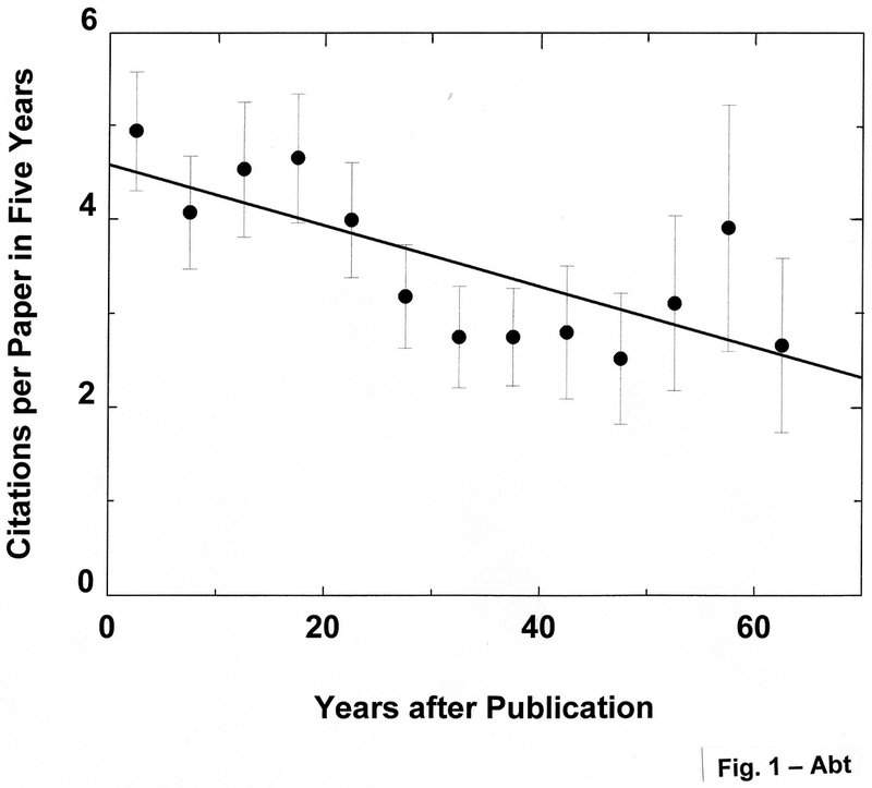 "<p class="""">Figure 1.The citations per paper in five years for the first 100 ApJ papers published in 1955 showed, within the accuracy ofthe error bars, a linear decrease with a half-life of 71 years.</p>"