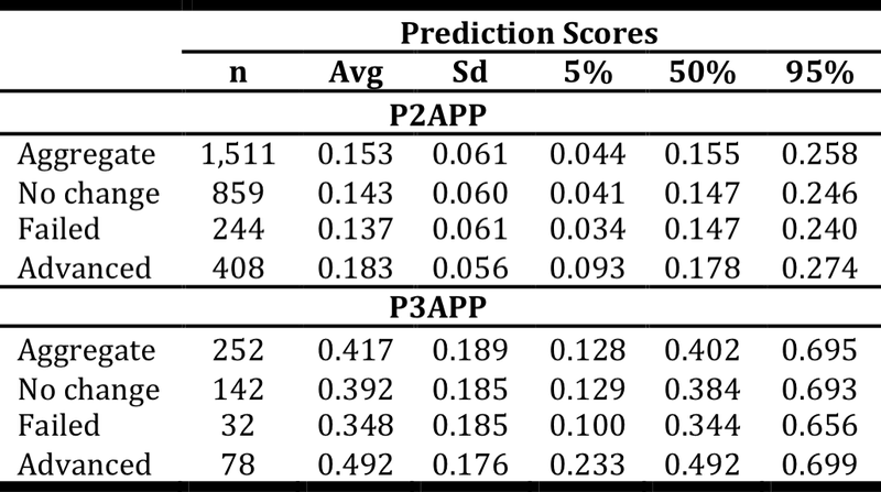 <p><br></p><p>Table 10. Distributions of prediction scores for all indication groups in aggregate (see Figure 8). Advanced refers to progress to a higher phase from the original phase. Original phase for P2APP is phase 2; for P3APP is phase 3. For instance, out of 1,511 drug-indication pairs in the P2APP testing set, 859 pairs are still pending decision in phase 2, 244 pairs have failed, and 408 pairs have successfully advanced to phase 3 testing. Abbreviations: n: sample size; Avg: average; Sd: standard deviation; 5%: 5th percentile; 50%: median; 95%: 95th percentile.</p>
