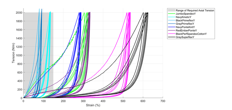 <p>Figure 7. Cycle testing results for fabric samples in the inelastic direction with 5cm width and 5cm gauge length. 5 cycles were performed to 2000N/m (=100N) at a speed of 5mm/sec.</p>