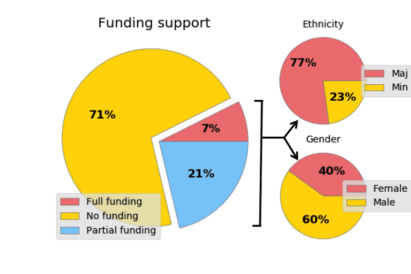 <p>Figure 3: Chart showing the fraction of survey respondents who received full or partial funding to attend .Astronomy from the organisers (main plot); as well as broken down by gender and ethnic minority status.</p>