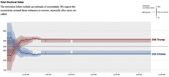<p>Figure 3.7: A 2016 chart from the New York Times that uses opacity—darker and lighter shades of blue and red—to indicate uncertainty. Images by Gregor Aisch, Nate Cohn, Amanda Cox, Josh Katz, Adam Pearce, and Kevin Quealy for the New York Times.</p>