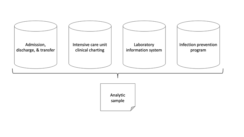 <p>Figure 2. Simplified architecture of an electronic medical record system as it relates to our research question: Does the number of occupied beds in an intensive care unit increase risk for infection?</p>