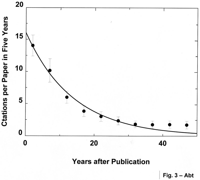 <p>Figure 3.The citation per paper in five years for the first 100 ApJ papers published in 1970 show a half-life of about 10 yr.</p>