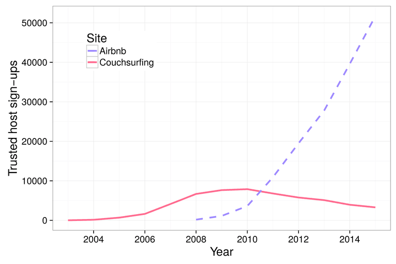 "<p>Figure 5: Comparison of yearly sign-ups of trusted hosts on Couchsurfing and Airbnb. Hosts are ""trusted"" when they have any form of references or verification in Couchsurfing and at least one review in Airbnb.</p>"