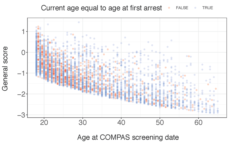 <p><strong>Figure A6.</strong> COMPAS raw score vs. current age. Individuals such that current age is equal to age-at-first-arrest are shown in blue, whereas others for which current age is not equal to age-at-first-arrest are shown in red. We define the lower boundary for the Violent Score using individuals that have the additional constraint that they cannot have violence history or noncompliance history; for the General Score, we use the constraint that individuals cannot have criminal involvement history. Note that individuals on the lower bound are mostly blue—that is, individuals have age equal to age at first arrest. Others tend to have higher COMPAS scores.</p>