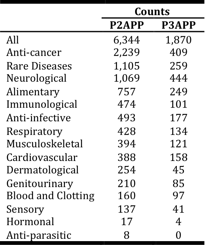 <p><br></p><p>Table 3. Breakdown of drug-indication pairs by indication groups. A drug-indication pair may have multiple indication group tags. For instance, renal cancer is tagged as both anti-cancer and rare disease in <em>Pharmaprojects</em>.</p>
