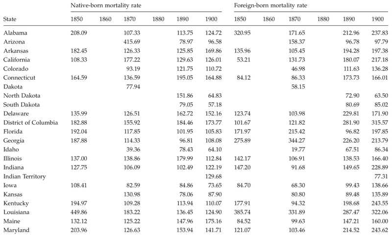 <p>Table C.16</p><p>Native-born and foreign-born mortality rates per 10,000 for all causes of death by Native-born mortality rate state, 1850 to 1900</p>