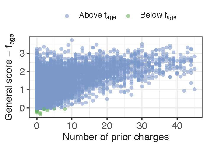 <p>COMPAS −<em>f</em><sub>age</sub> vs. number of prior charges. The green points are age outliers.</p>