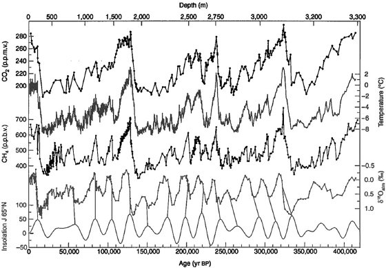 <p>Figure 2.2 Climate data from Vostok ice cores covering 420,000 years. From top to bottom: atmospheric CO<sub>2</sub> concentration in parts per million by volume, which reached 400 ppmv in 2013; temperature change determined from hydrogen isotopes; CH<sub>4</sub> concentration in parts per billion by volume; changes in global ice volume determined from oxygen isotopes; and solar energy deposits at 65 degrees N latitude, in joules. Figure rendered from color image in Wikimedia Commons file Vostok 420ky 4 curves insolation, in public domain.</p>