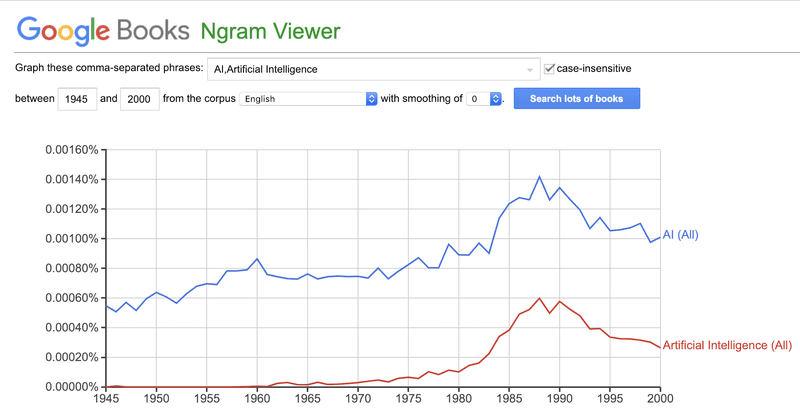 "<p><br></p><p><em>Figure 1. Google Ngram results for ""AI"" and ""Artificial Intelligence"" from 1800 through 2000. https://books.google.com/ngrams</em></p>"